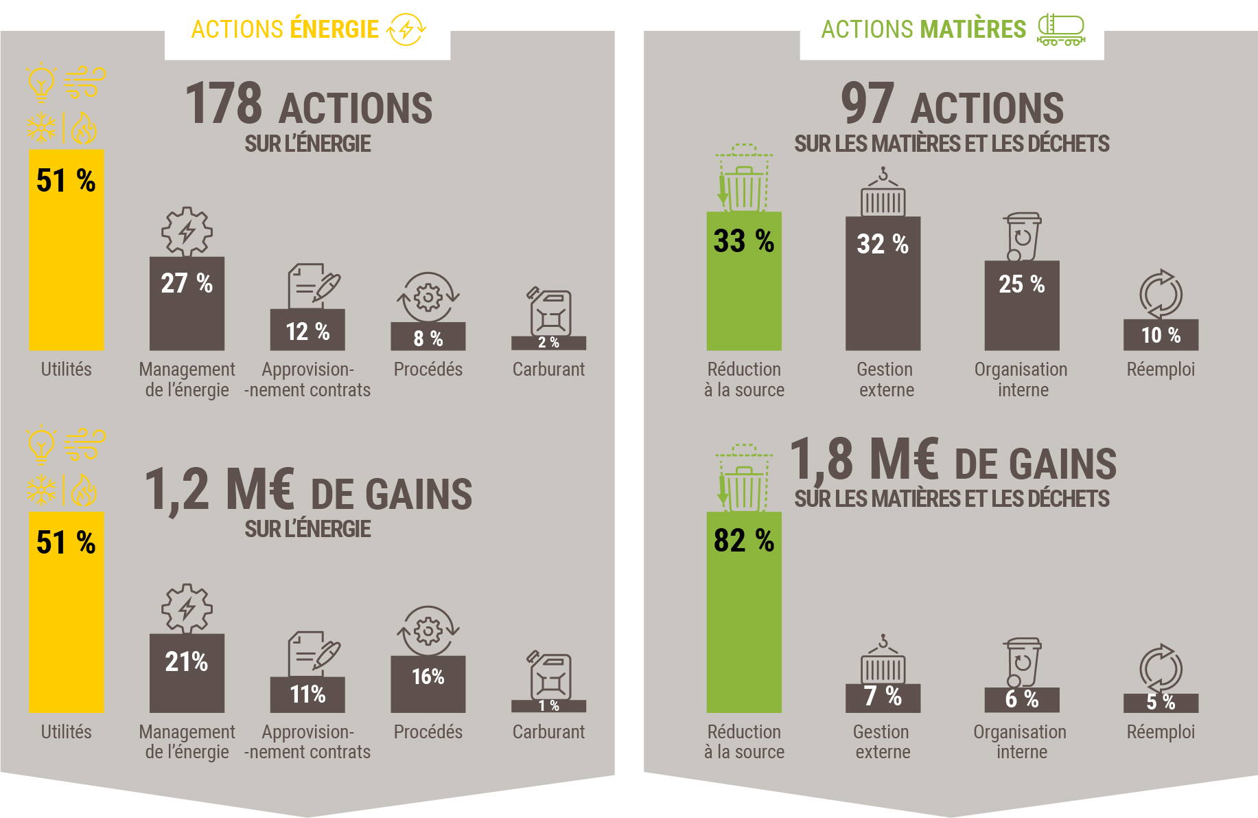 Infographie actions mises en oeuvre